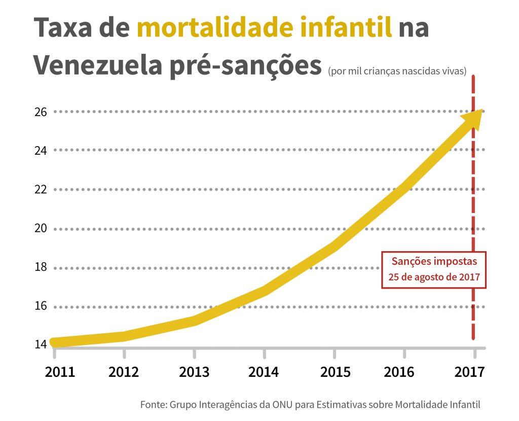 Gráfico mostra a taxa de mortalidade infantil na Venezuela antes das sanções (Fonte: Grupo Interagências da ONU para Estimativas sobre Mortalidade Infantil)