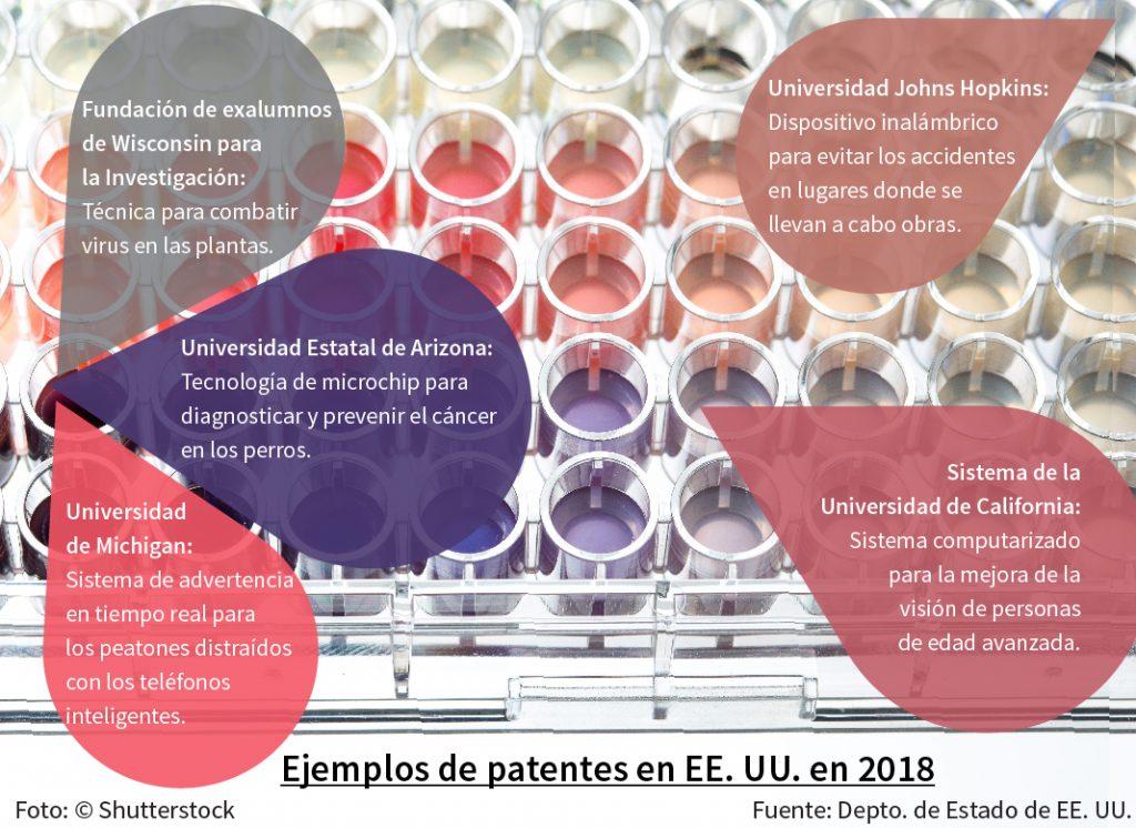 Gráfica muestra cinco ejemplos de patentes (Depto. de Estado/S. Gemeny Wilkinson)