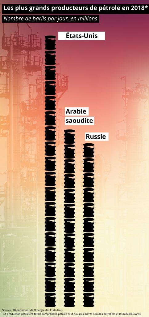 Infographie montrant la quantité de pétrole produit par les États-Unis, l'Arabie saoudite et la Russie (Département d'État/S. Gemeny Wilkinson)
