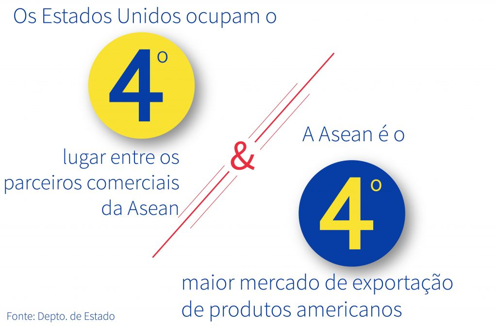 Dados sobre a relação econômica entre os EUA e a Asean (Depto. de Estado)