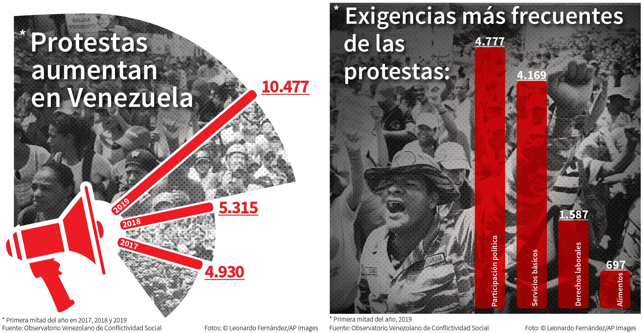 Fotos de manifestaciones con gráficos superpuestos que muestran el creciente número de protestas en Venezuela y las exigencias más frecuentes (Departamento de Estado/Fotos © Leonardo Fernández/AP Images)