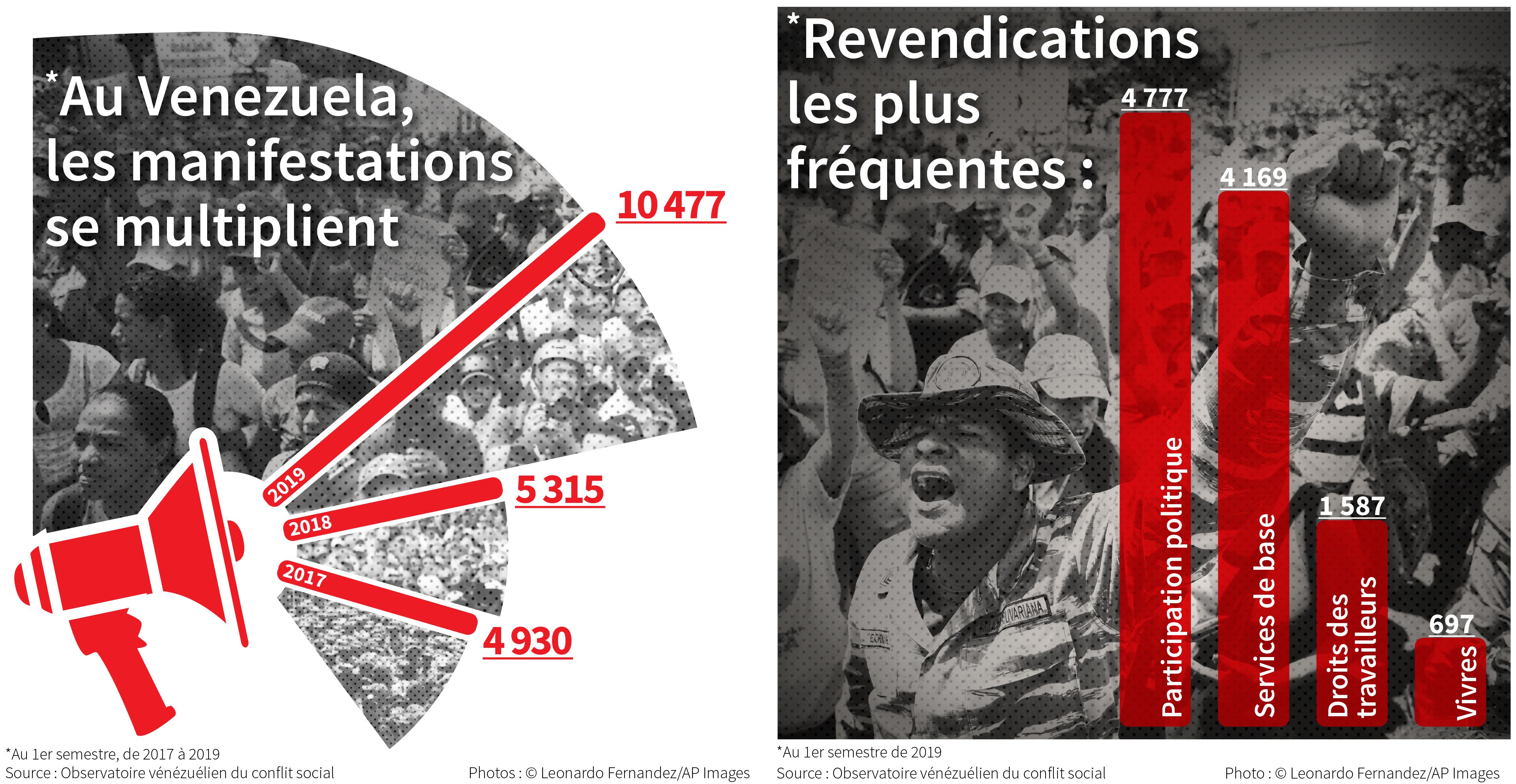Infographie contenant des photos de manifestations et des graphiques indiquant l'augmentation du nombre de manifestations au Venezuela et les revendications les plus fréquentes (Département d'État/Photos © Leonardo Fernandez/AP Images)