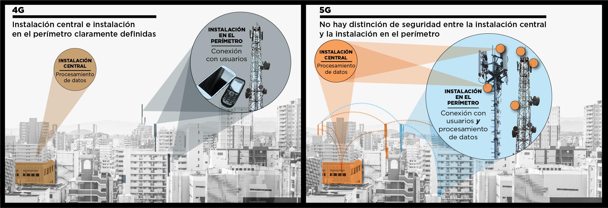 Infografía con paisajes urbanos y texto que compara las redes 4G y 5G (Depto. de Estado/S. Gemeny Wilkinson)