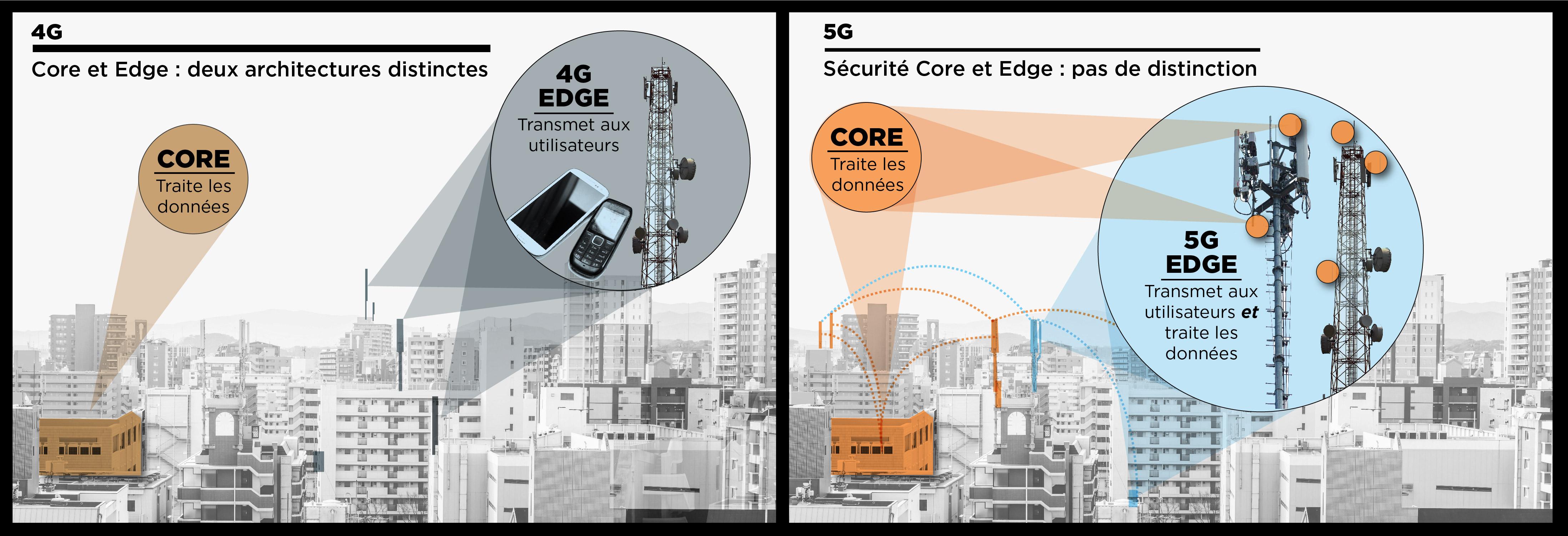 Infographie montrant des paysages urbains et du texte comparant les réseaux 4G et 5G (Département d'État/S. Gemeny Wilkinson)