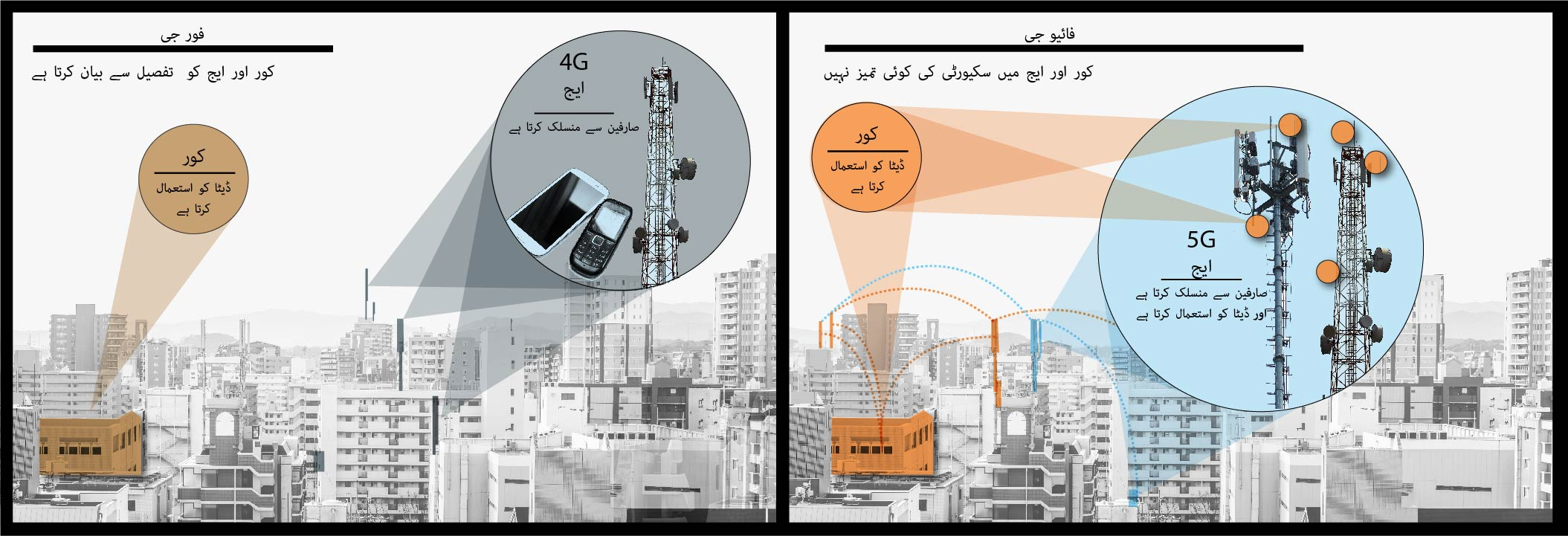 Infographic with cityscapes and text comparing 4G and 5G networks (State Dept./S. Gemeny Wilkinson)