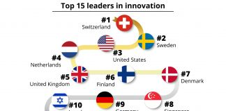 Graphic showing top 15 leaders in innovation (State Dept./S. Gemeny Wilkinson; Source: Global Innovation Index 2019)