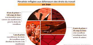 Infographie composée de photos et de texte indiquant les punitions infligées à des défenseurs des droits du travail (© Shutterstock, AP Images)