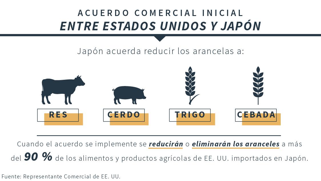 Gráfico que muestra los elementos del acuerdo comercial inicial entre Estados Unidos y Japón (Depto. de Estado/Fuente: USTR)