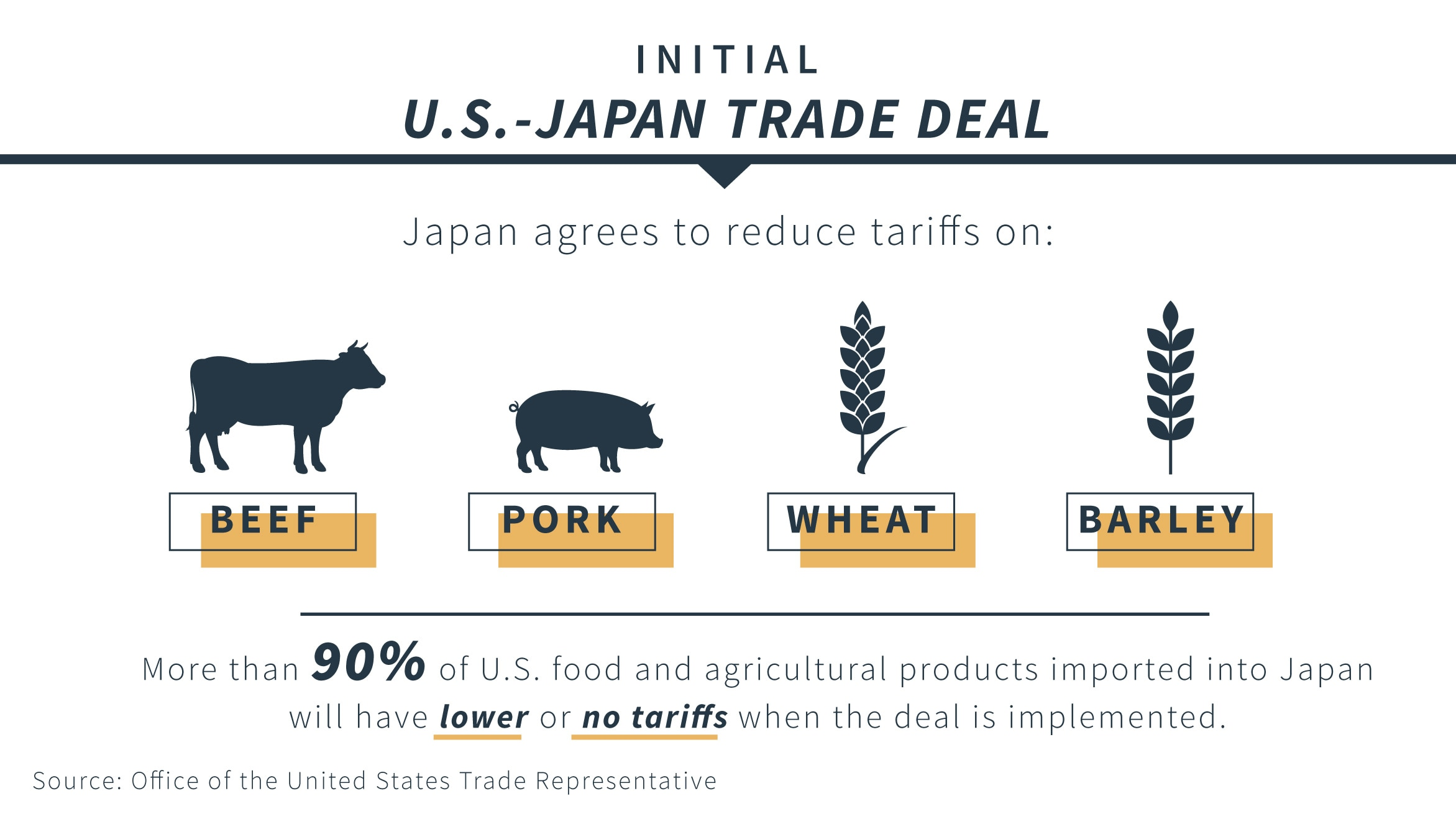 Graphic depicting elements of the initial U.S.-Japan trade deal (State Dept./Source: USTR)