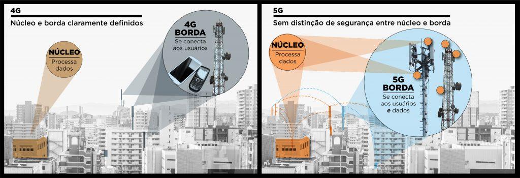Infográfico com paisagens urbanas e texto comparando as redes 4G e 5G (Depto. de Estado/S. Gemeny Wilkinson)