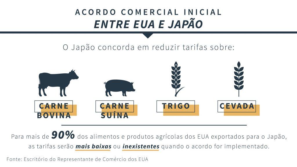 Imagens descrevem produtos incluídos no acordo comercial entre EUA e Japão (Depto. de Estado)