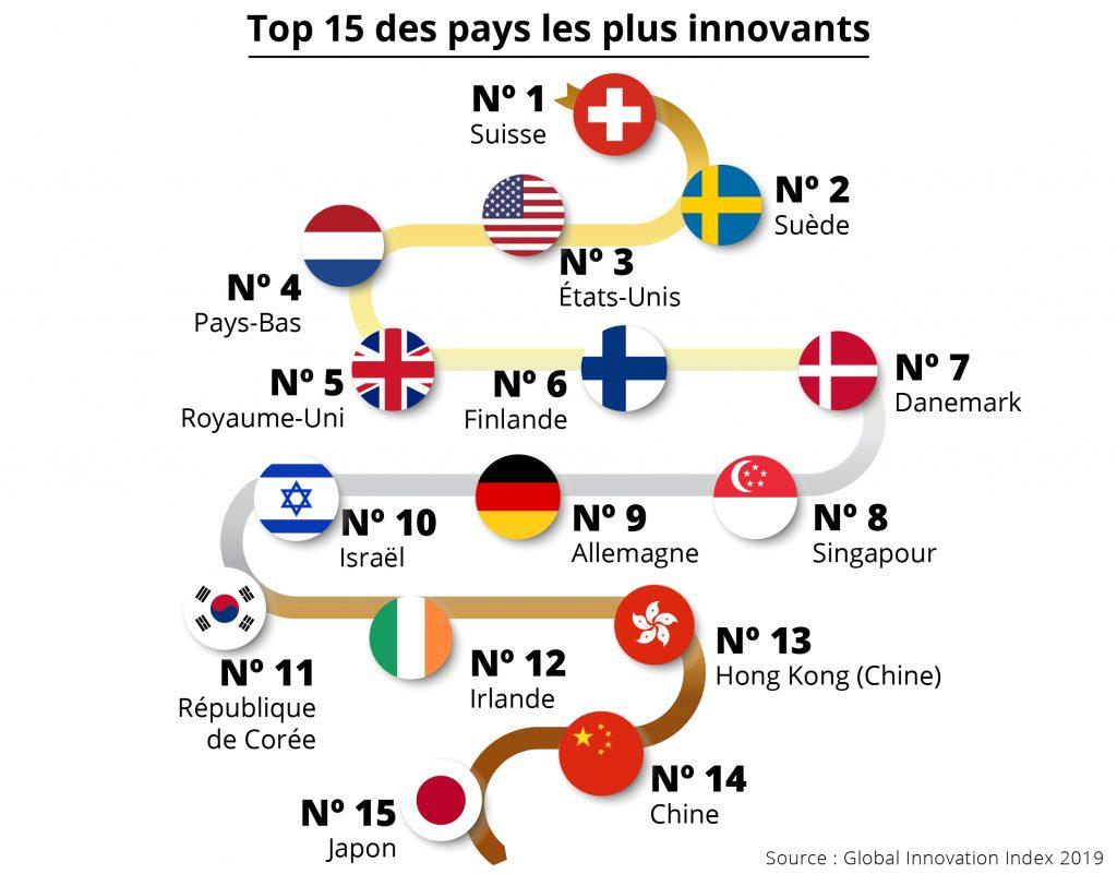 Infographie montrant les 15 pays les plus avancés en matière d'innovation (Département d'État/S. Gemeny Wilkinson)