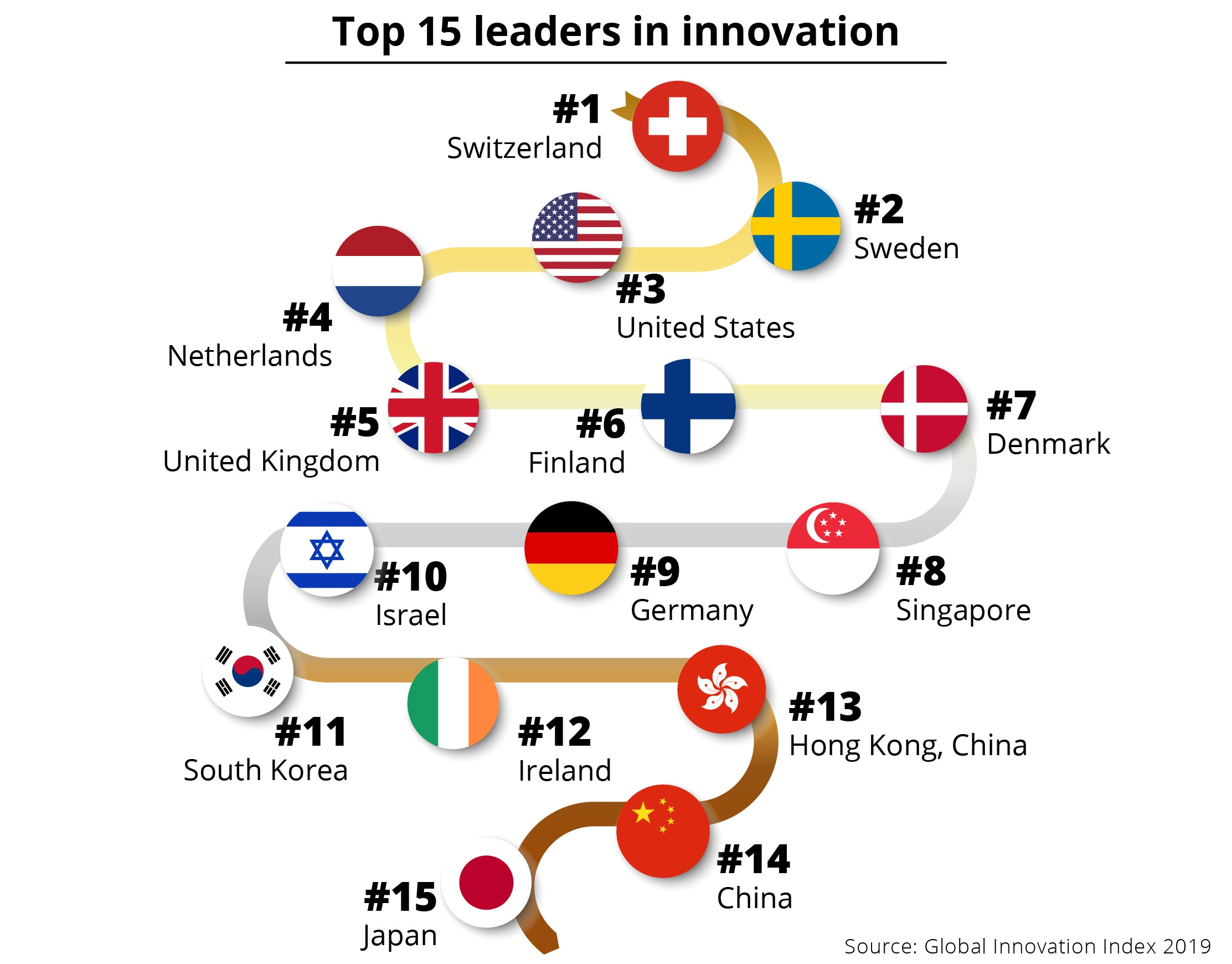 Graphic showing top 15 leaders in innovation (State Dept./Source: Global Innovation Index 2019)