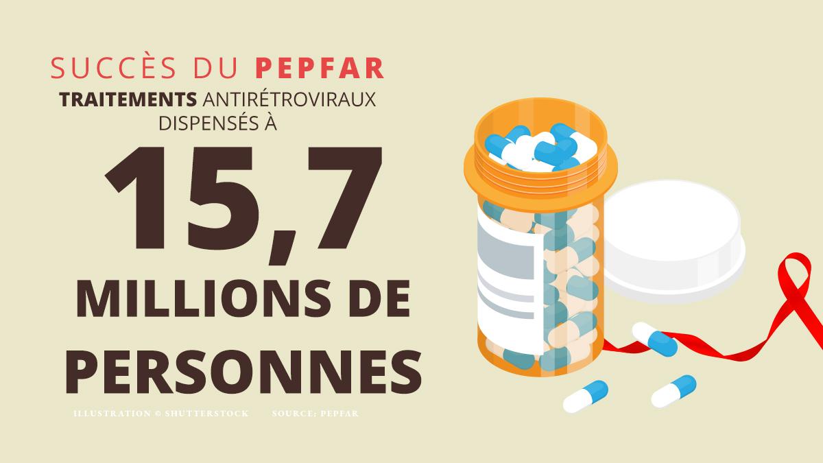 Des chiffres démontrant les succès des traitements contre le sida (Département d'État)