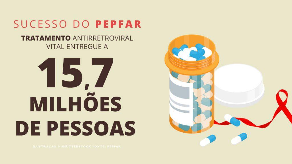 Números mostram o sucesso no tratamento da Aids (Depto. de Estado)