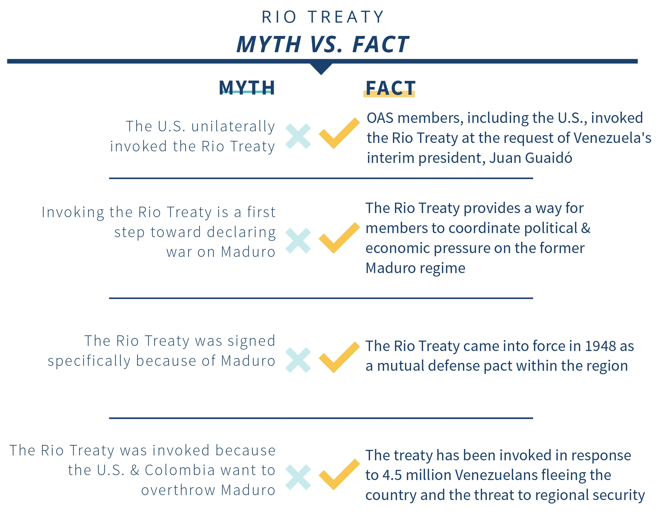 Infographic with side-by-side myths and facts about the Rio Treaty (State Dept./S. Gemeny Wilkinson)