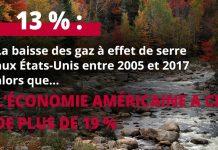Infographie à propos de la baisse des gaz à effet de serre et de la hausse de la croissance aux États-Unis (© Jim Cole/AP Images)