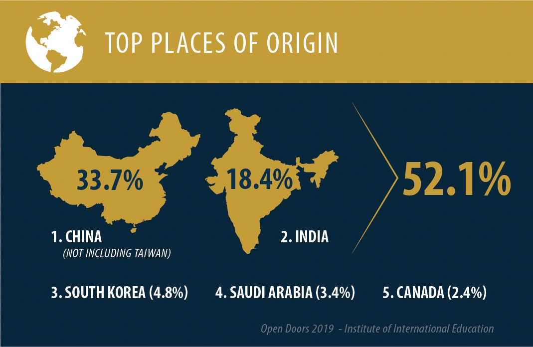 Top five countries of origin for international students in U.S. (State Dept.)