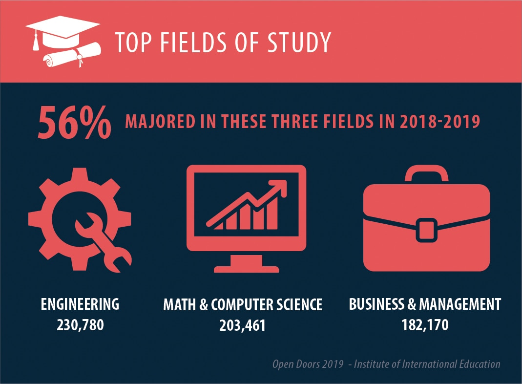 Icons and figures about study fields (State Dept.)