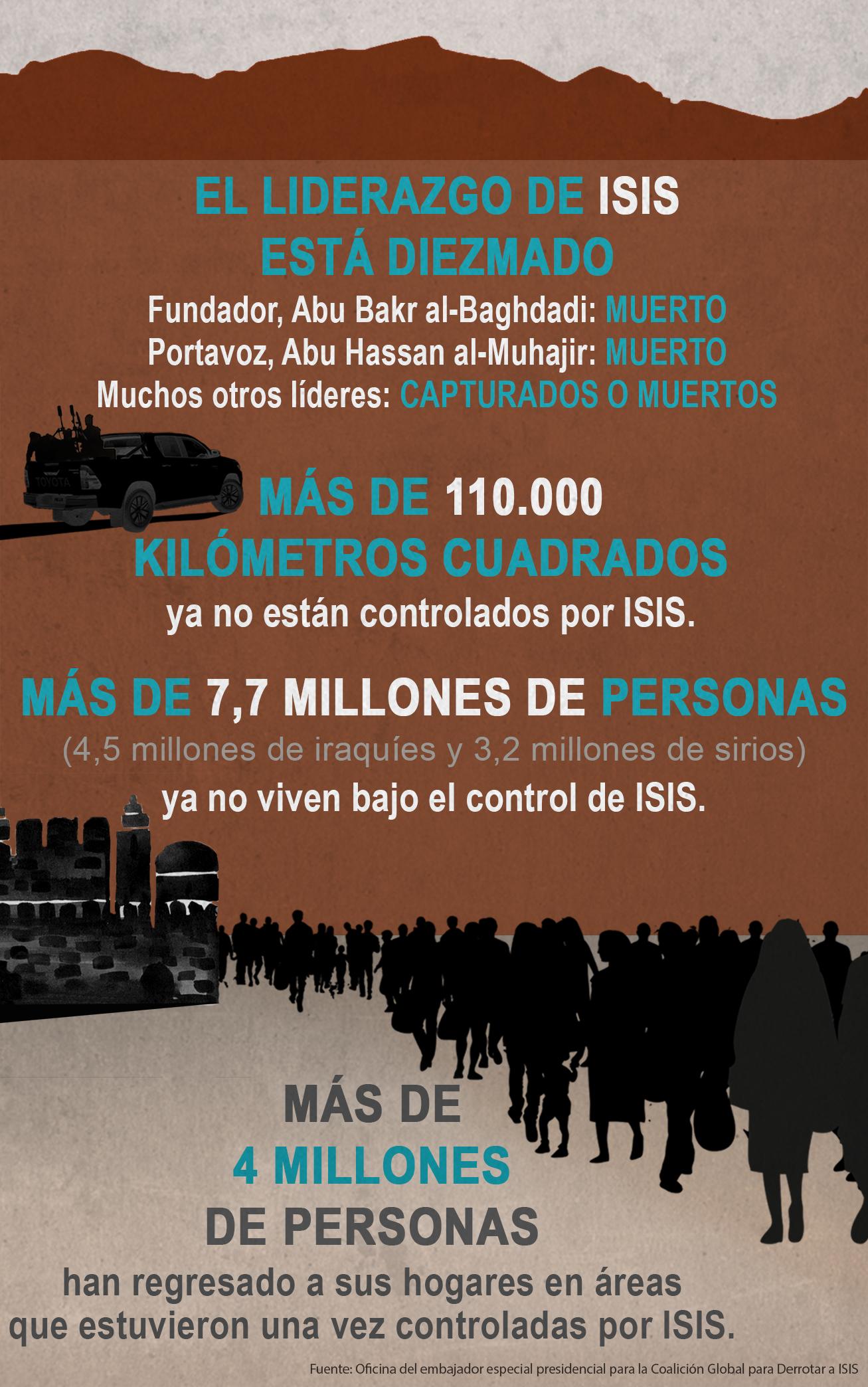 Gráfico con datos sobre la derrota de ISIS (Depto. de Estado/D. Thompson)