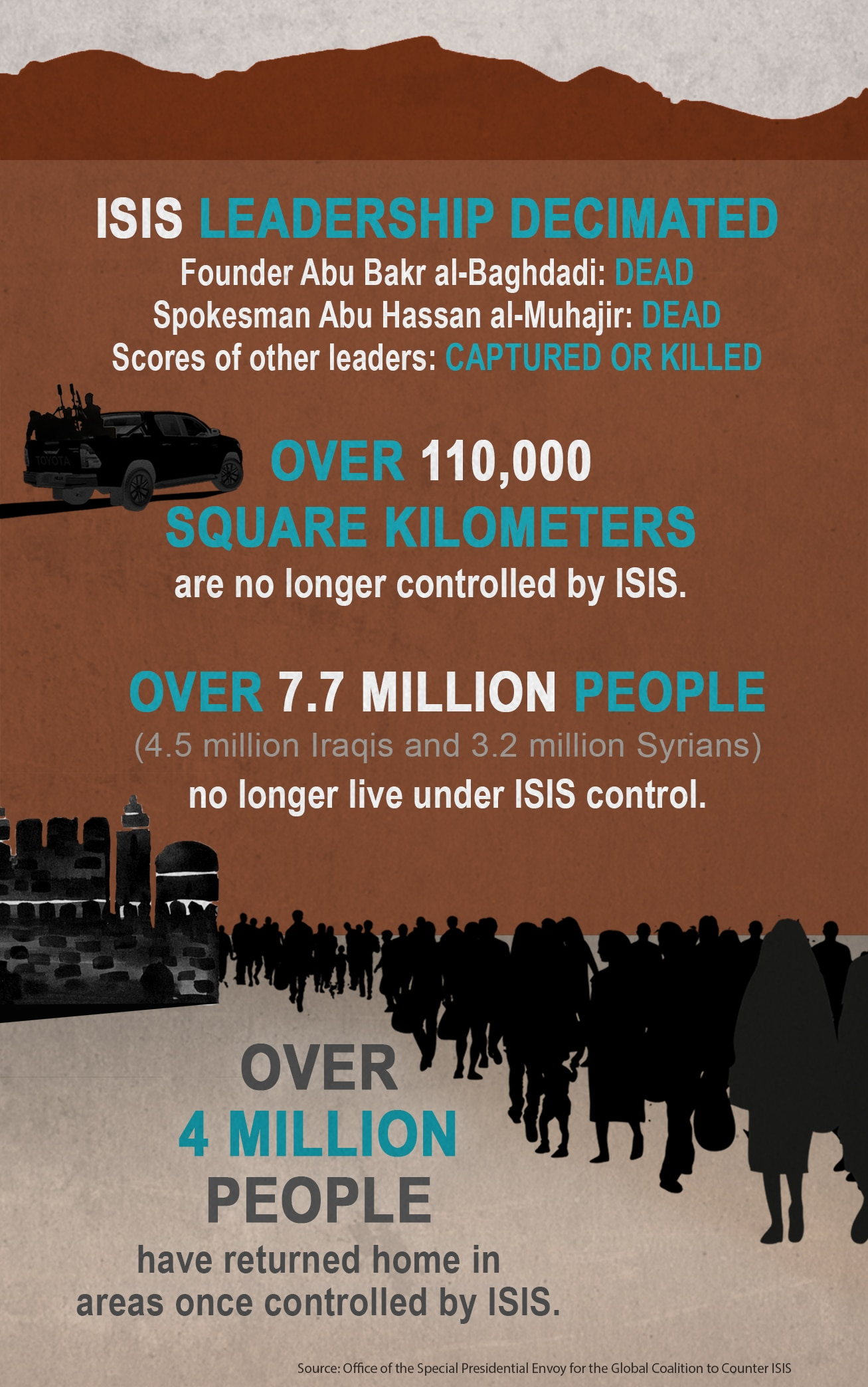 Graphic with data on defeating ISIS (State Dept./D. Thompson)