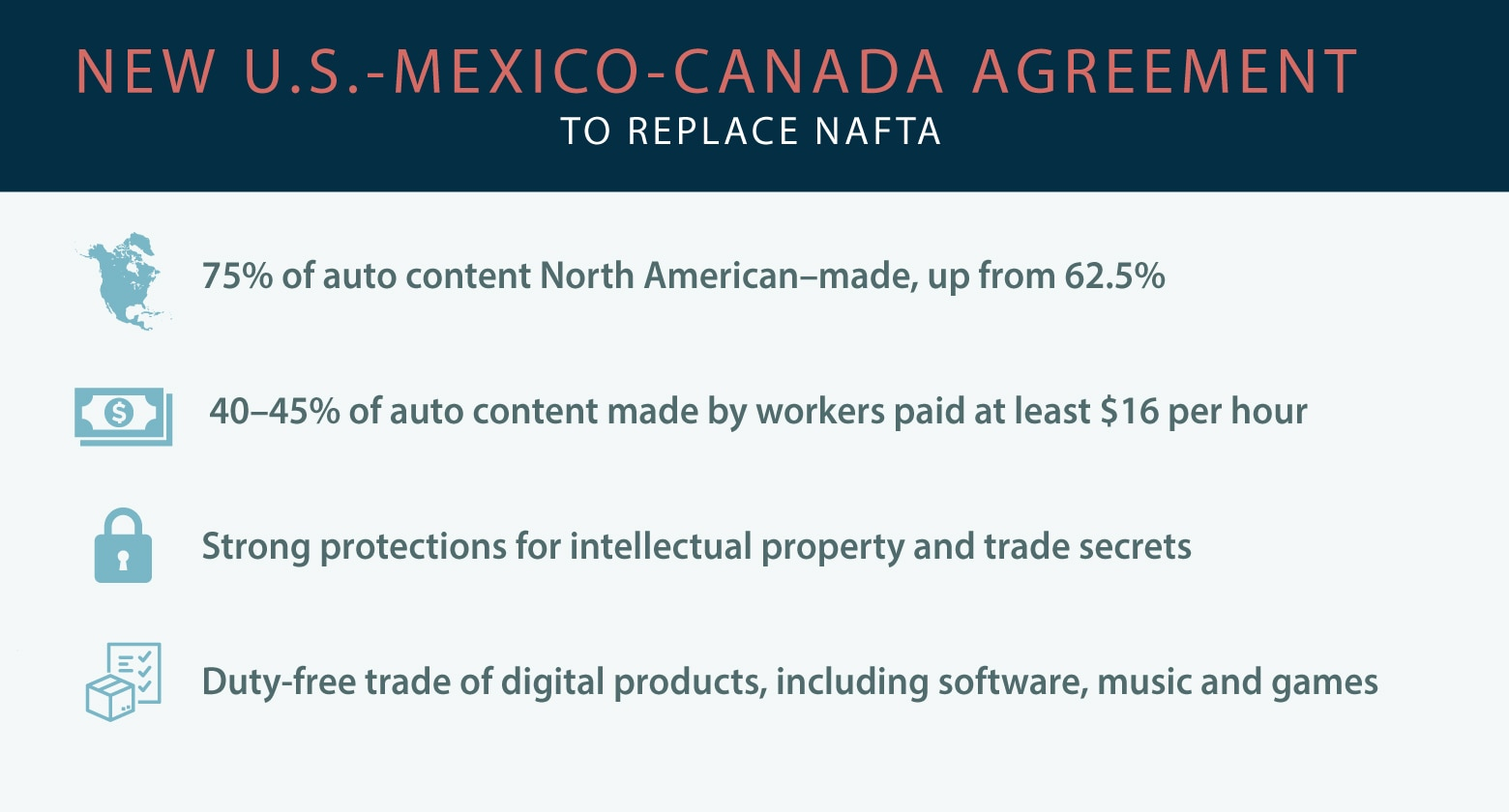 Infographic listing four elements of United States-Mexico-Canada Agreement (State Dept./L. Rawls)