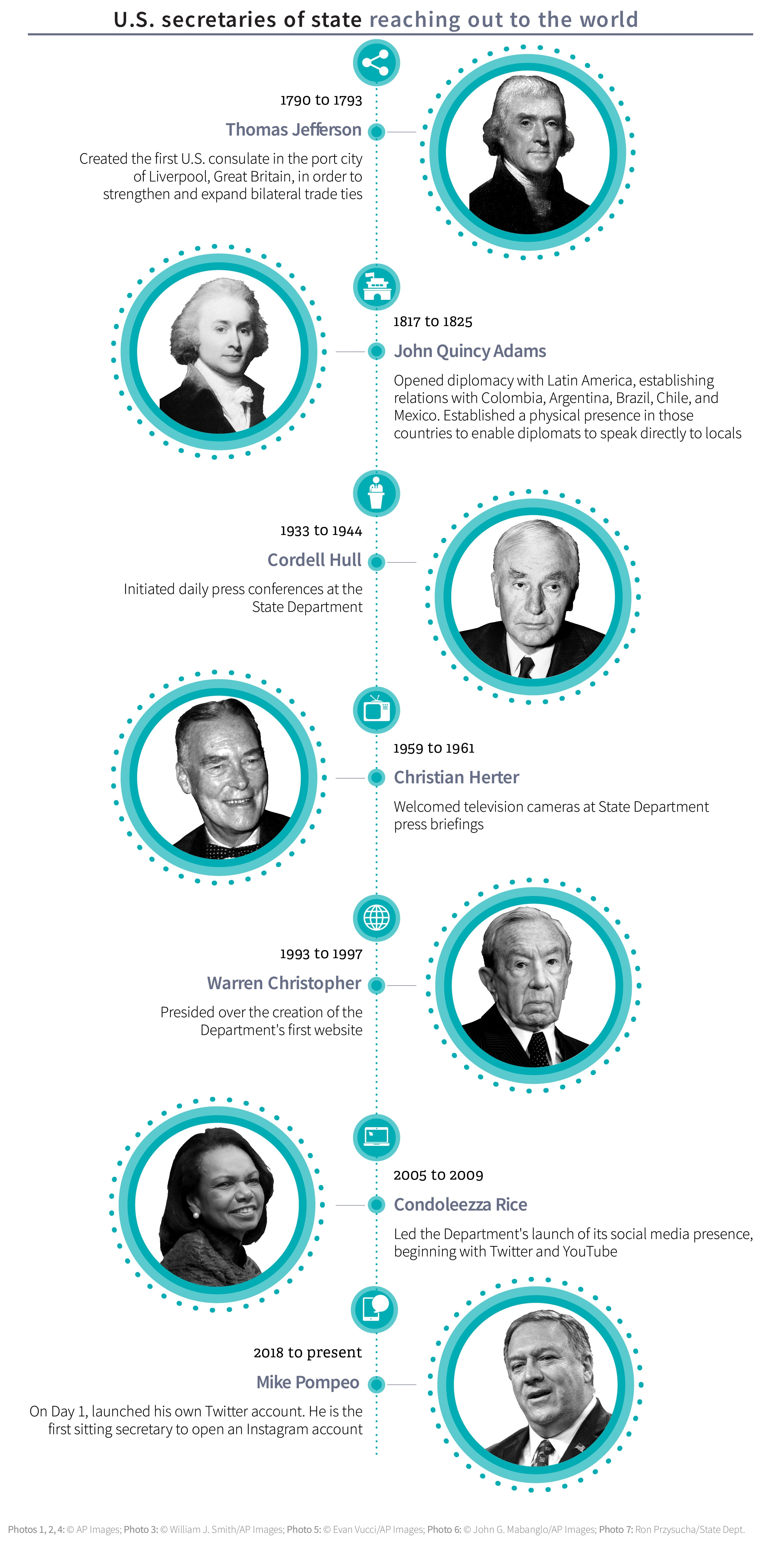 Graphic showing history of secretaries of state communication efforts (State Dept.)
