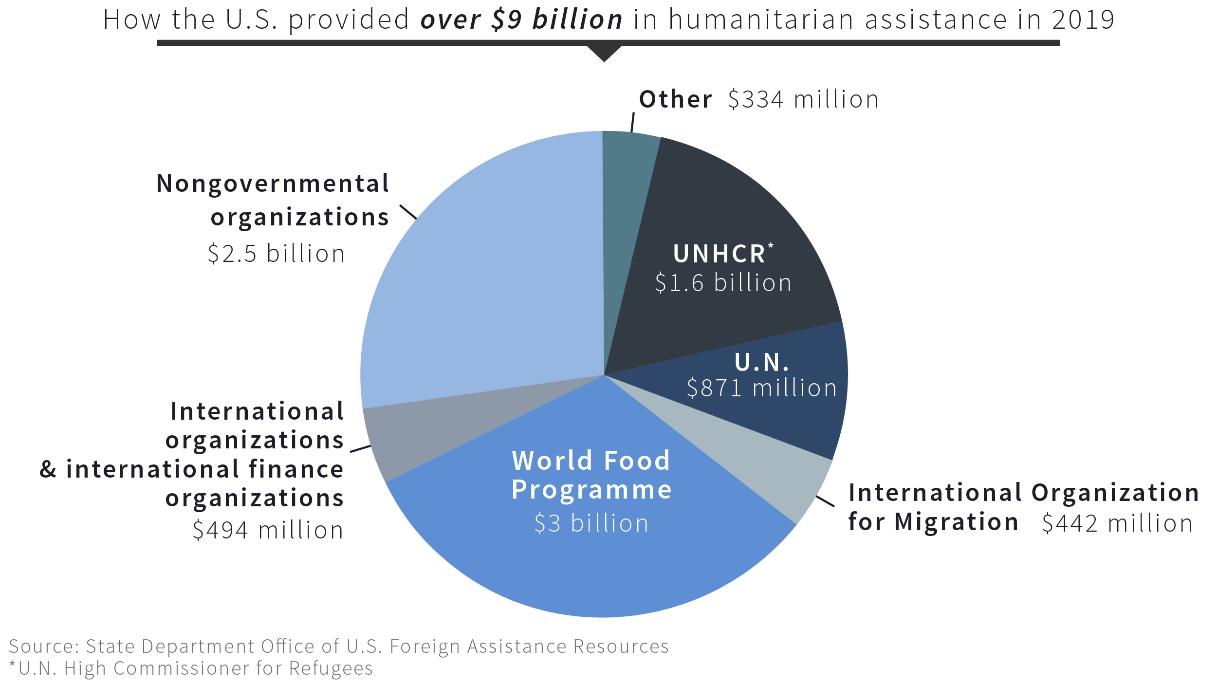 Pie chart showing amounts of humanitarian assistance by organization (State Dept./S. Gemeny Wilkinson)