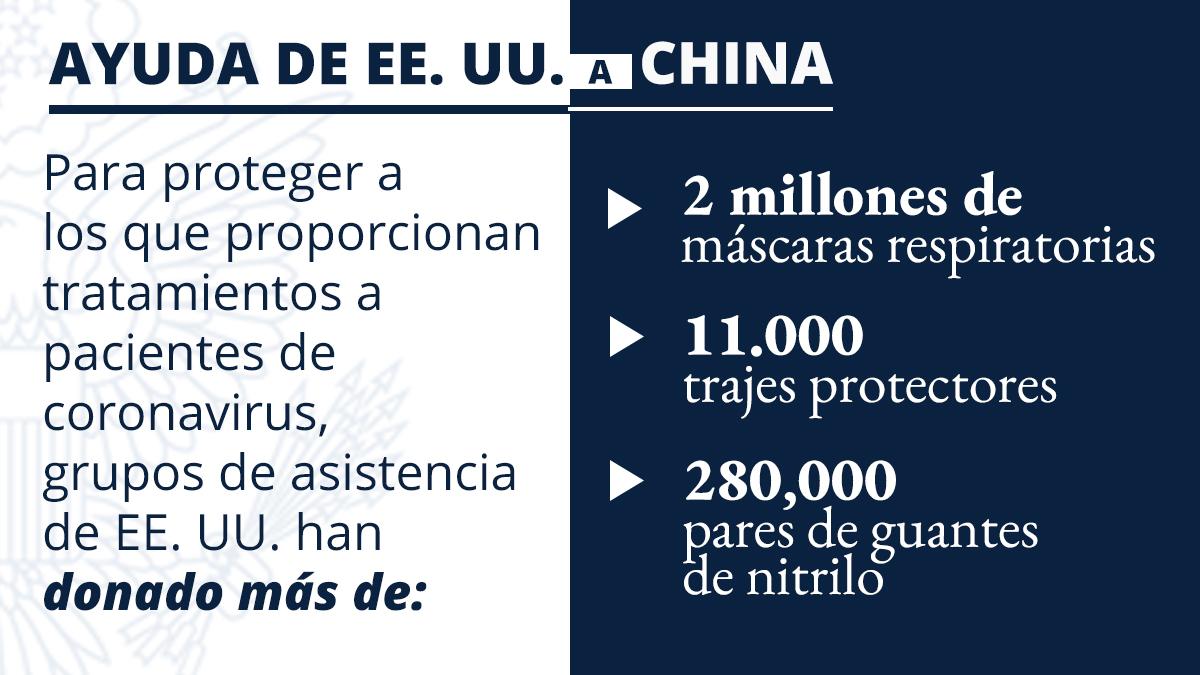 Gráfica informativa con palabras y cifras que describen la ayuda a China para combatir el coronavirus (Depto. de Estado)