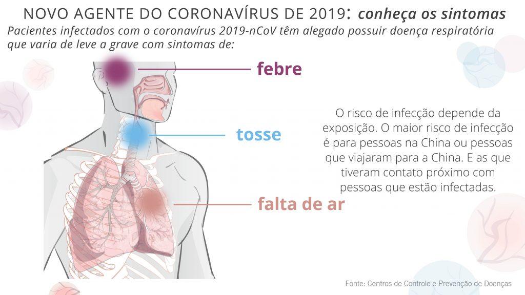 Desenho do sistema respiratório humano, com texto sobre sintomas do coronavírus (Depto. de Estado/S. Gemeny Wilkinson)