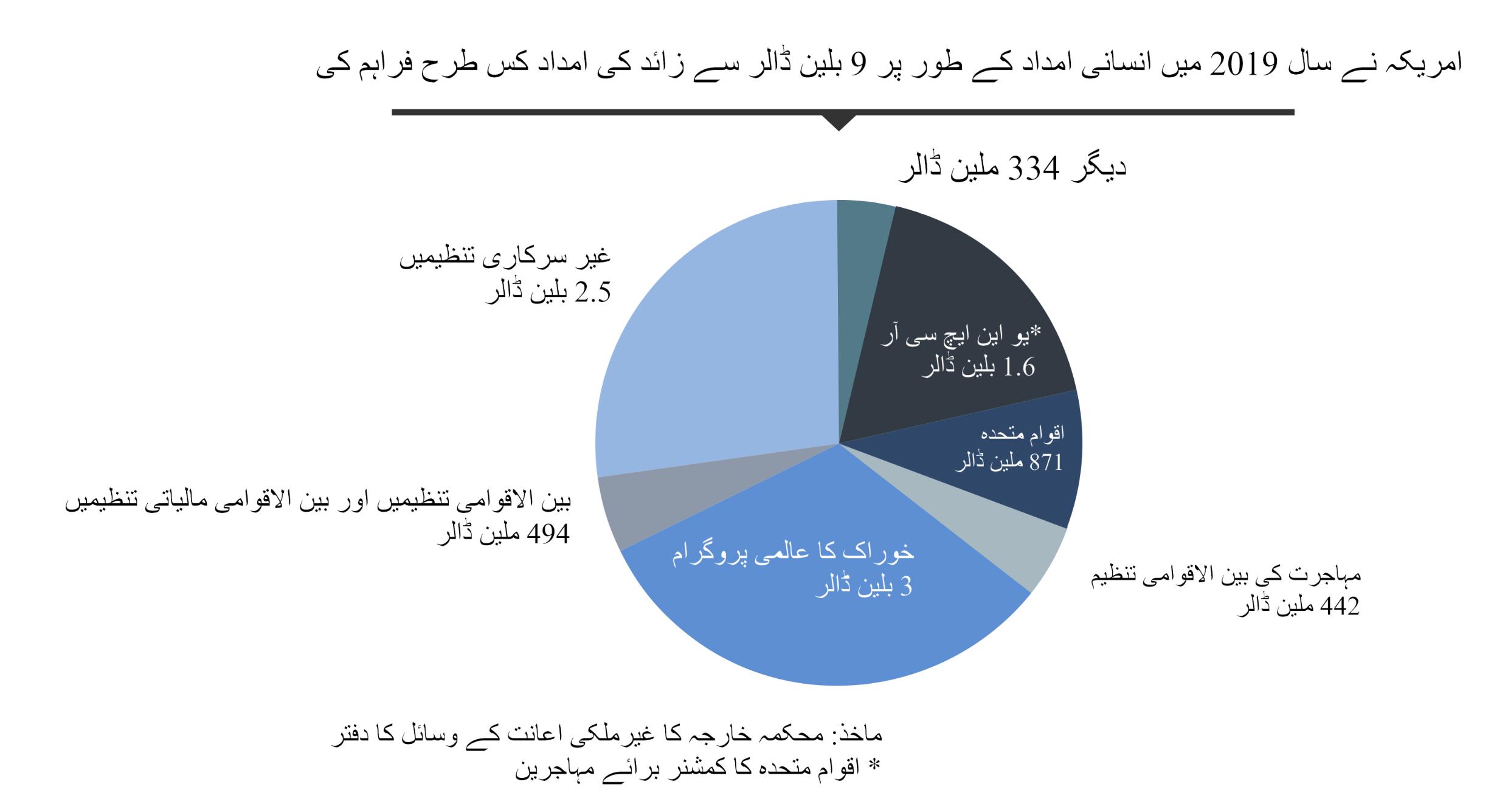 پائی چارٹ کی مدد سے مختلف تنظیموں کی طرف سے انسانی بنیادوں پر دی جانے والی امداد رقومات کی تفصیل۔ (State Dept./S. Gemeny Wilkinson)