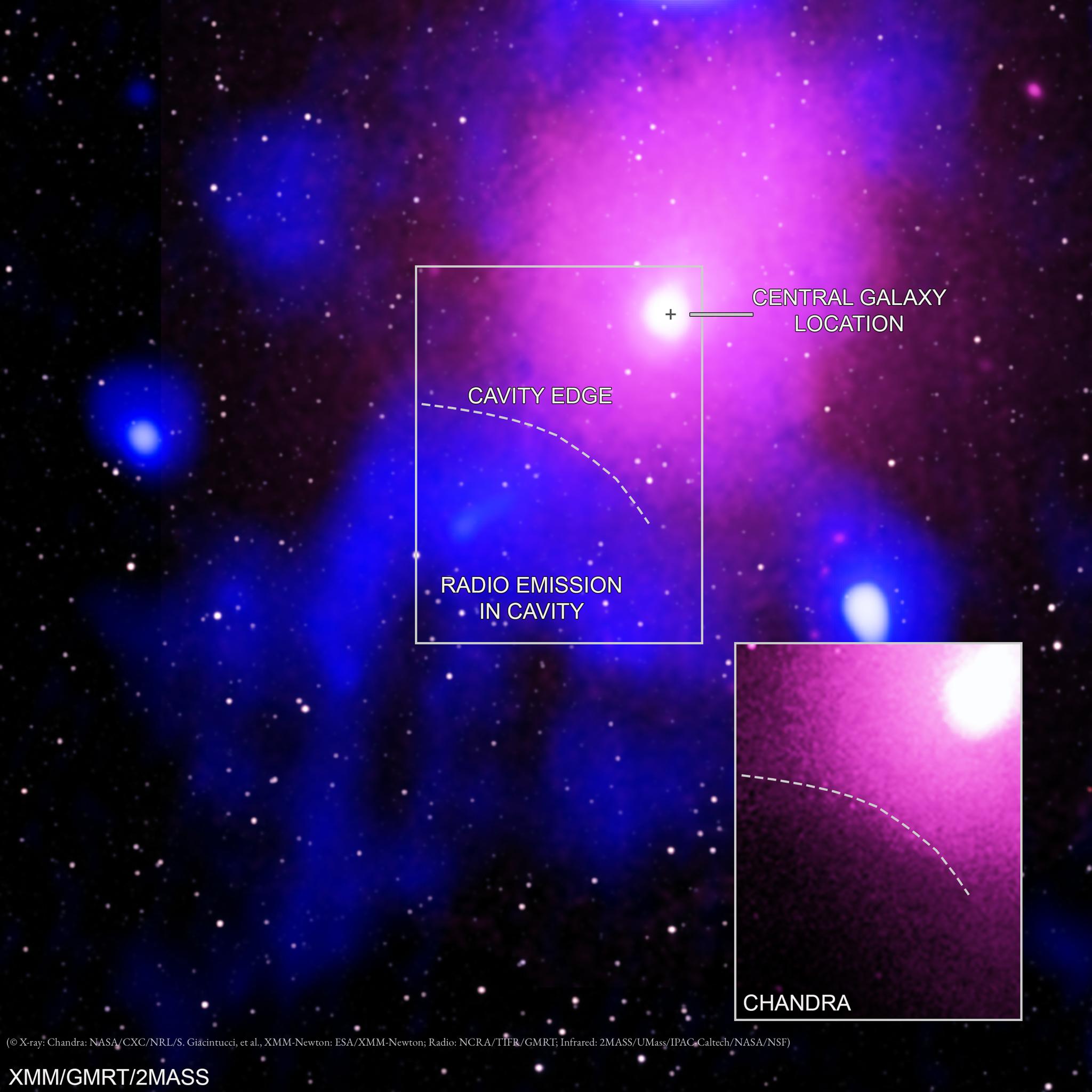 Image astronomique montrant des émissions en rayons X, radio et infrarouge (© X-ray : Chandra : NASA/CXC/NRL/S. Giacintucci, et al., XMM-Newton : ESA/XMM-Newton ; Radio : NCRA/TIFR/GMRT ; Infrared : 2MASS/UMass/IPAC-Caltech/NASA/NSF)