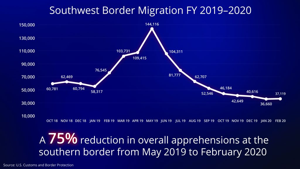 Graph with numbers and words describing border migration (State Dept.)