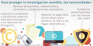 Gráfico sobre las medidas que toman las universidades para proteger la investigación sensible (AAU)