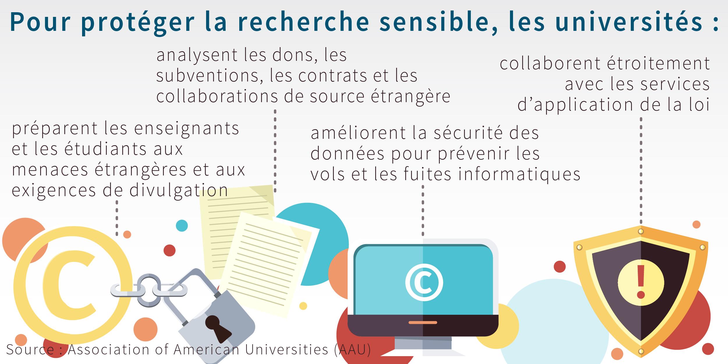 Infographie détaillant les mesures prises par les universités pour protéger leurs travaux de recherche sensibles (AAU)