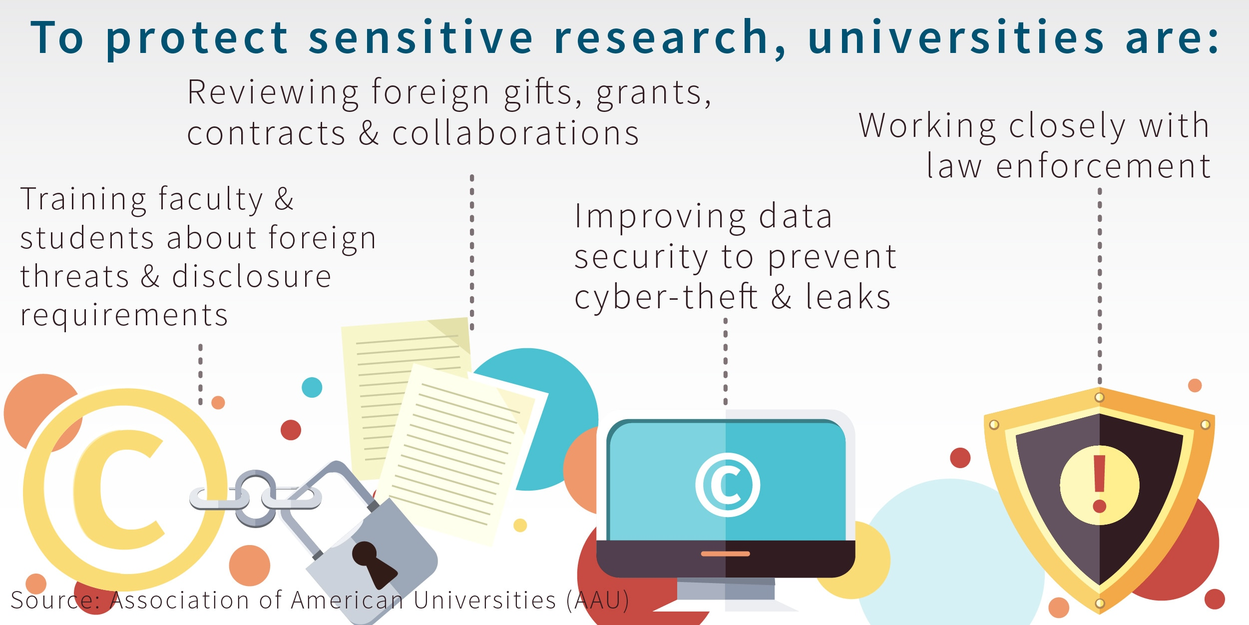 Graphic about steps universities take to protect sensitive research (AAU)