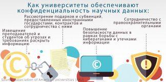 Графическое изображение того, как университеты защищают конфиденциальность научных исследований (AAU)