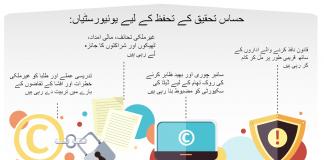 یونیورسٹیوں کی جانب سے حساس تحقیق کی حفاظت کرنے کے لیے اٹھائے گئے اقدامات کا تصویری خاکہ۔ (AAU)