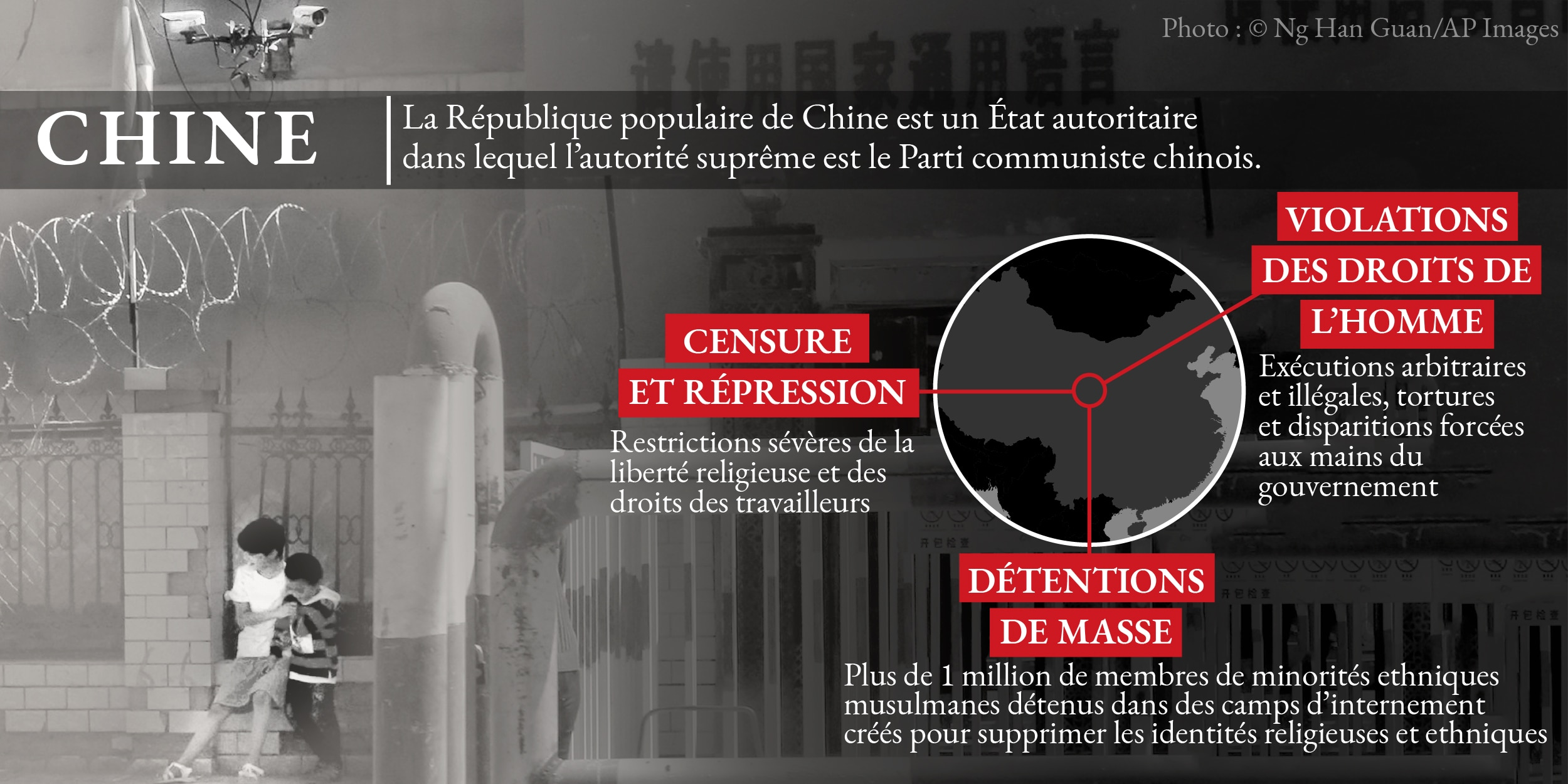 Infographie sur le non-respect des droits de l'Homme en Chine, avec une photo en arrière-plan (© Ng Han Guan/AP Images – Département d'État)