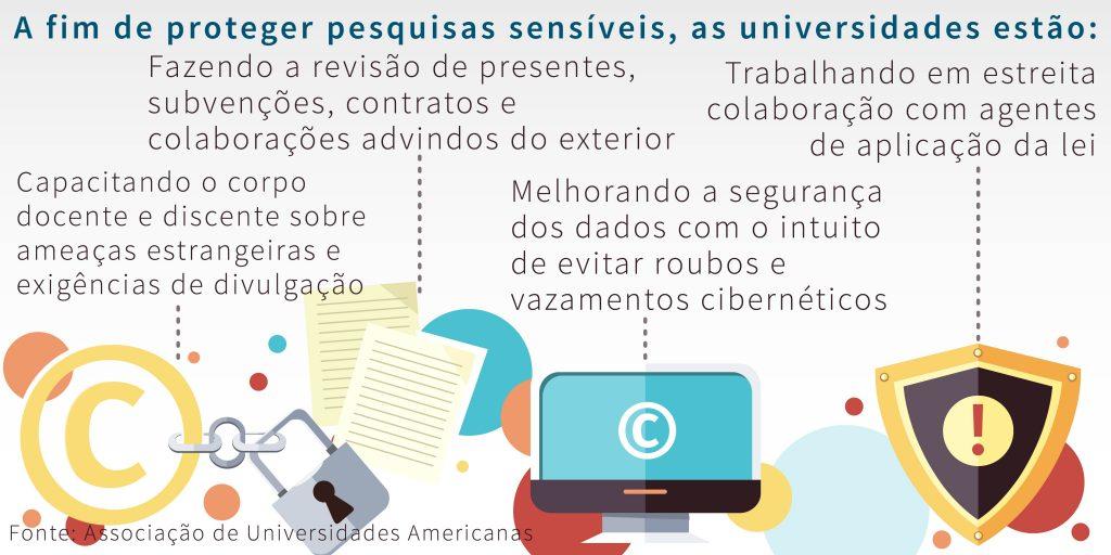 Gráfico sobre as medidas adotadas pelas universidades para proteger a pesquisa sensível (Associação das Universidades Americanas)