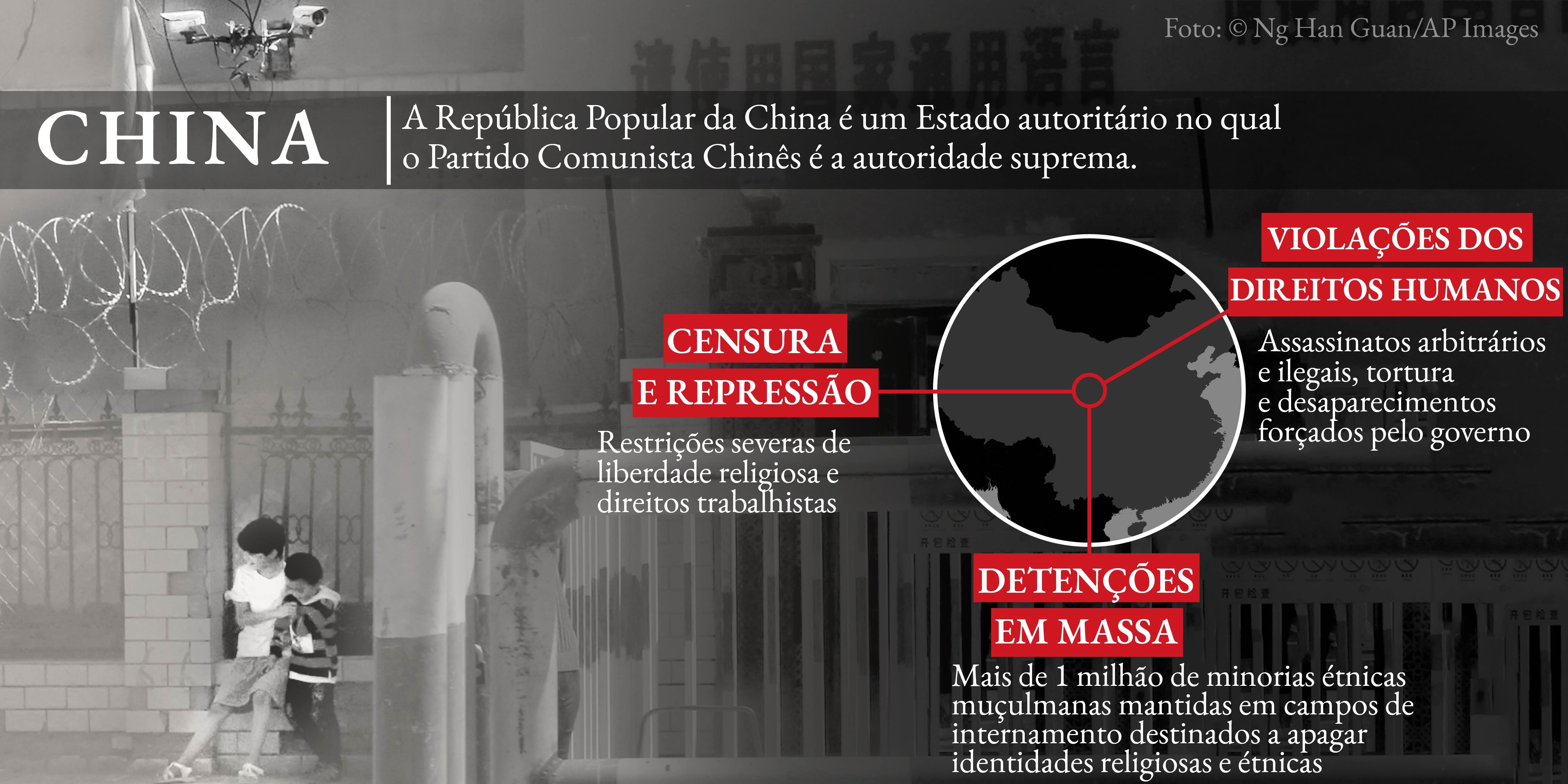 Infográfico sobre as práticas de direitos humanos na China, com foto © Ng Han Guan/AP Images (Depto. de Estado)