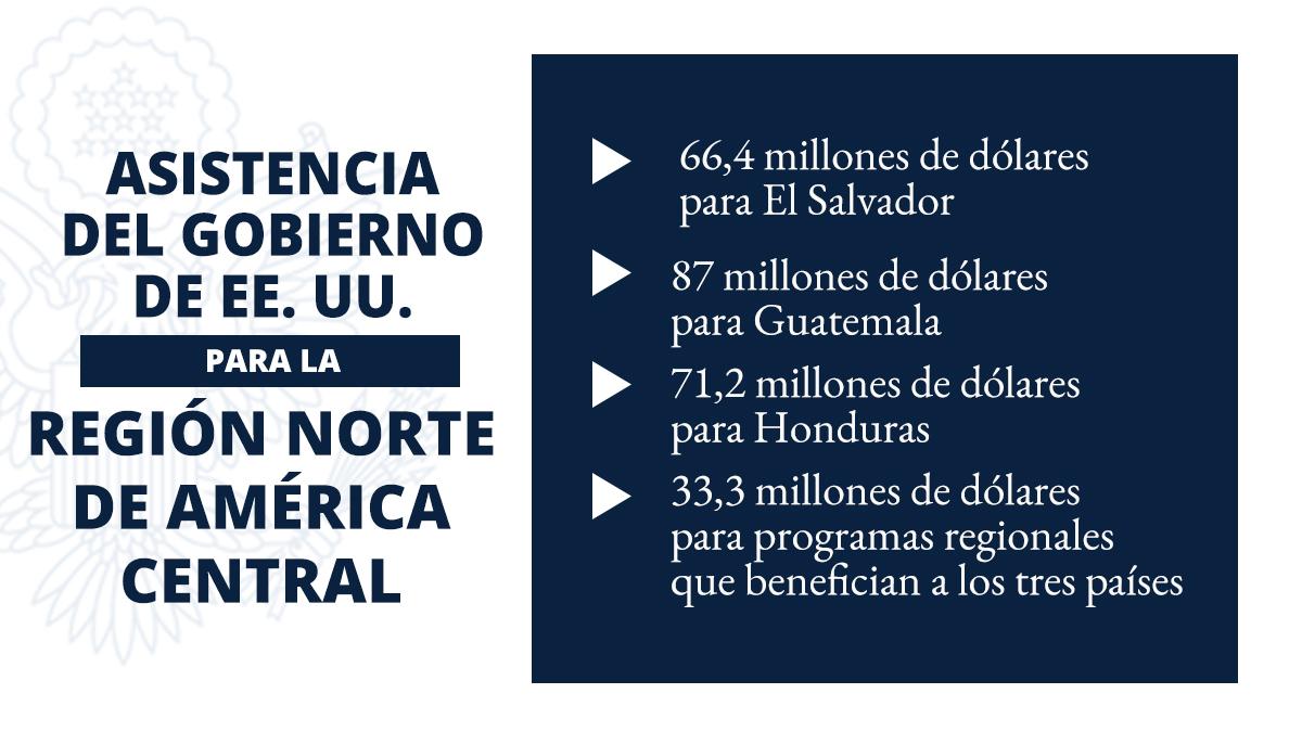 Gráfico con texto sobre la ayuda financiera para El Salvador, Guatemala y Honduras (Depto. de Estado/D. Thompson)