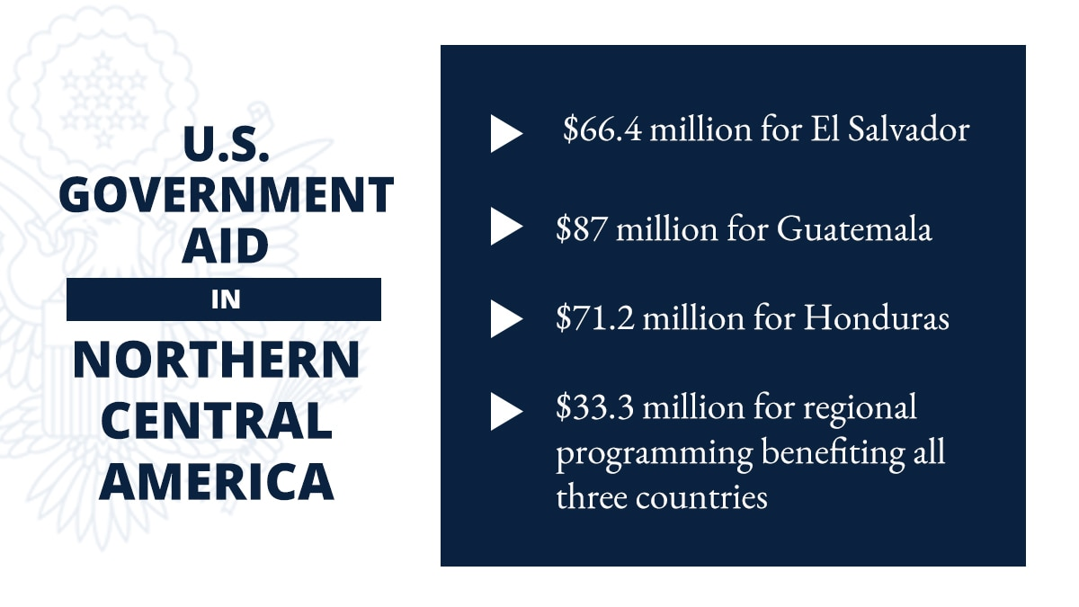 Graphic with text on financial aid for El Salvador, Guatemala and Honduras (State Dept./D. Thompson)