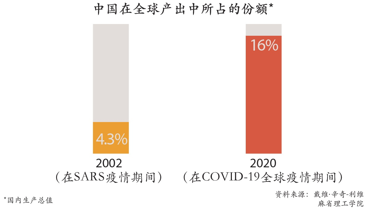 对比中国于2002年和2020年在全球GDP中所占份额的图表(State Dept.)