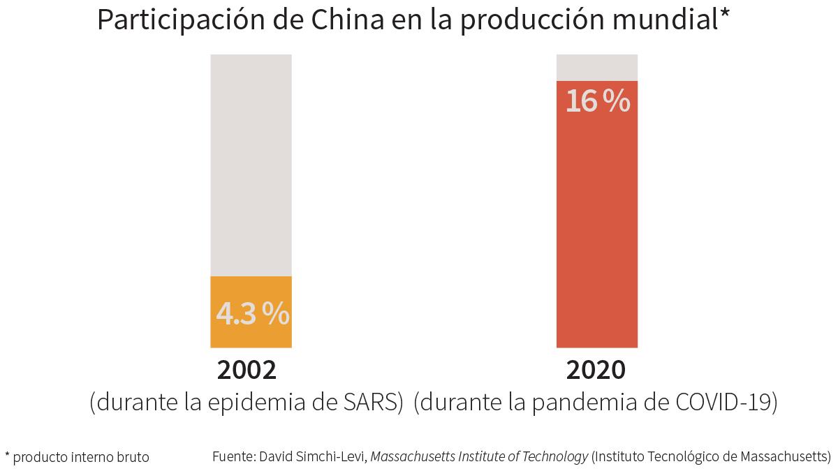 Gráfico comparando la aportación de China en el PIB mundial en 2002 y 2020 (Depto. de Estado)