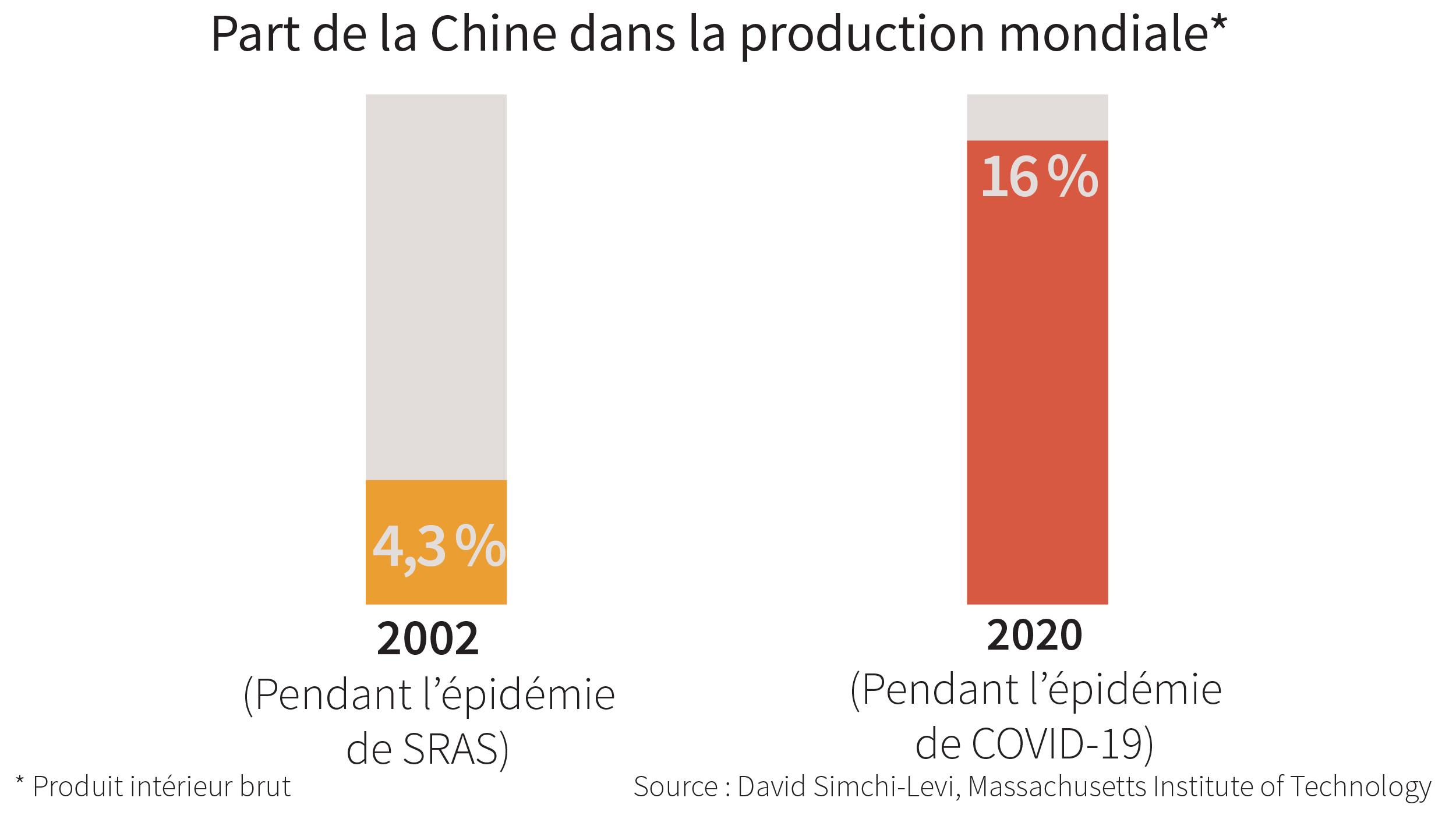 Graphique comparant la part de la Chine dans le PIB mondial en 2002 et en 2020 (Département d'État)
