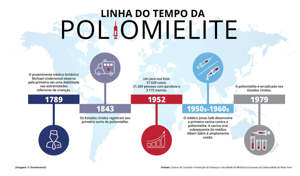 Gráfico com texto e imagens mostrando datas significativas relacionadas à poliomielite nos EUA (Depto. de Estado/H. Efrem)