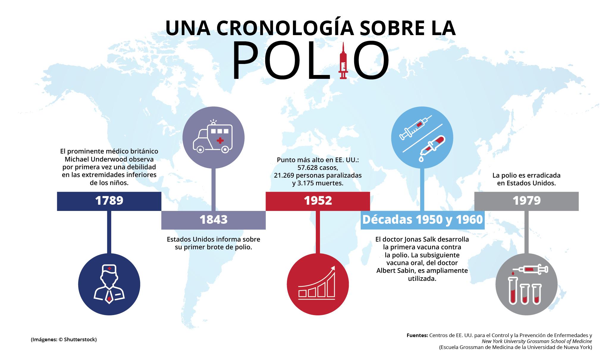 Gráfico con texto e imágenes que muestran fechas significativas sobre la polio en EE. UU. (Depto. de Estado/H. Efrem)