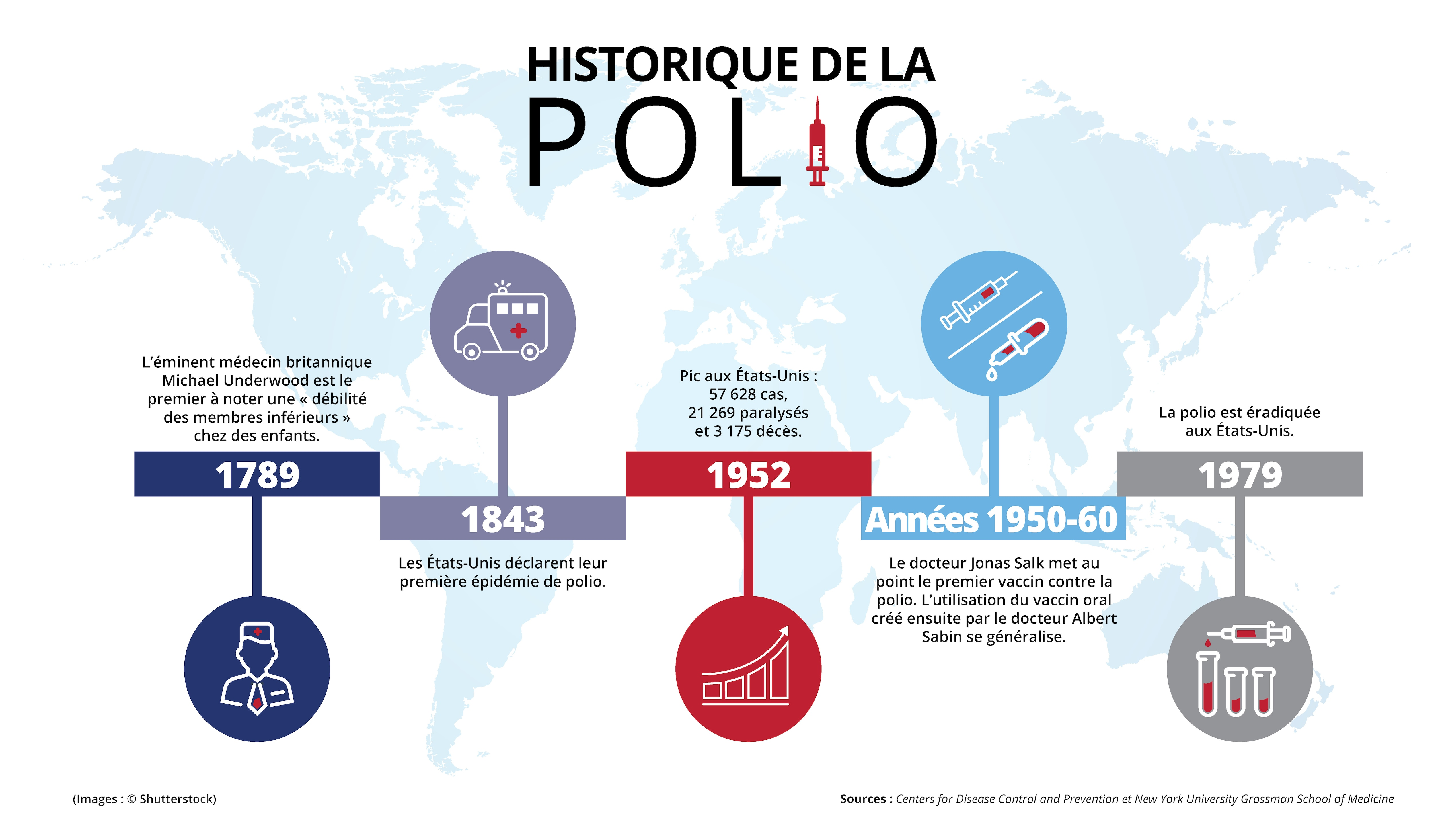 Infographie avec du texte et des images illustrant les dates marquantes de la propagation de la polio et de son éradication aux États-Unis (Département d'État/Helen Efrem)