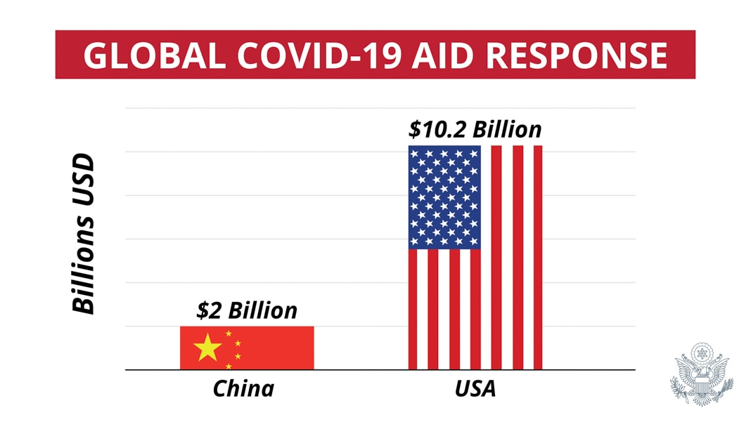 Bar graph comparing global COVID-19 aid response by China, $2 billion, and by U.S., $10.2 billion (State Dept.)